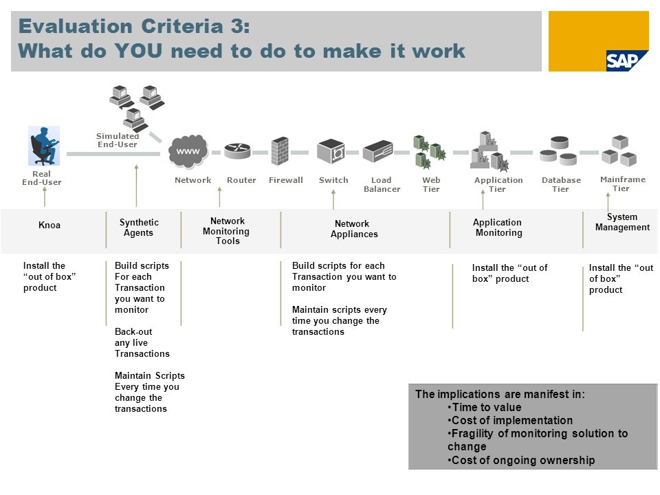 Evaluation Criteria 3: What do YOU need to do to make it work