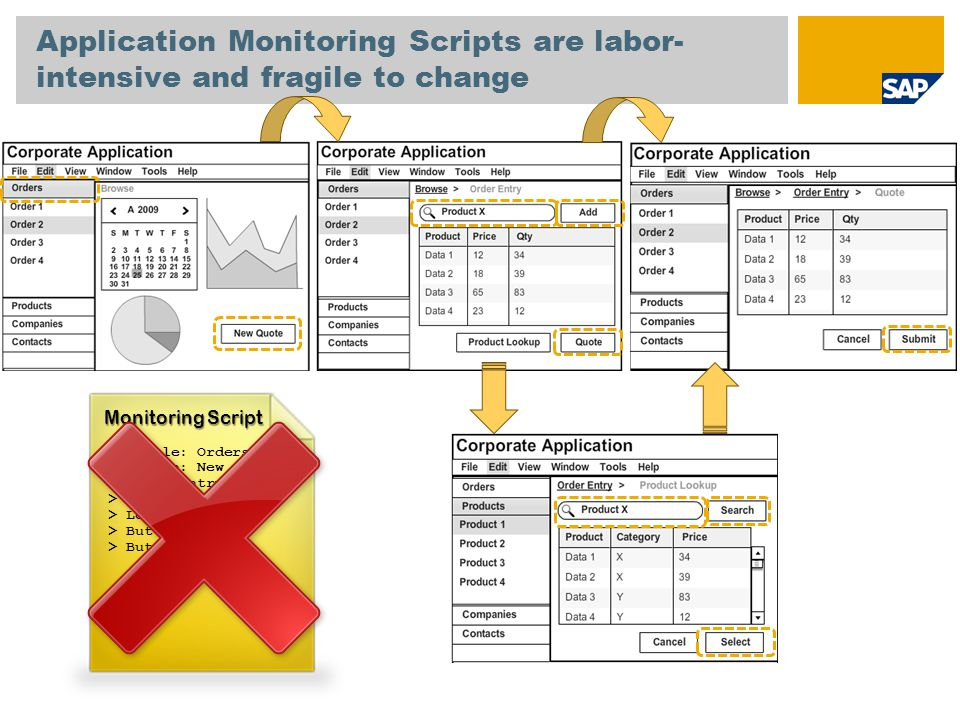 Application Monitoring Scripts are labor-intensive and fragile to change