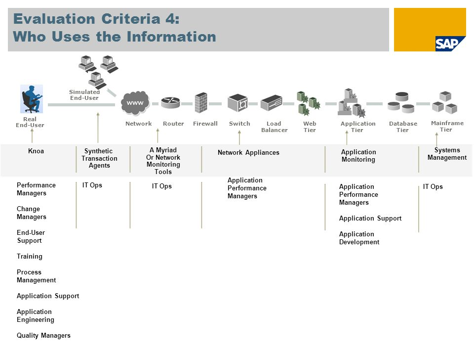 Evaluation Criteria 4: Who Uses the Information