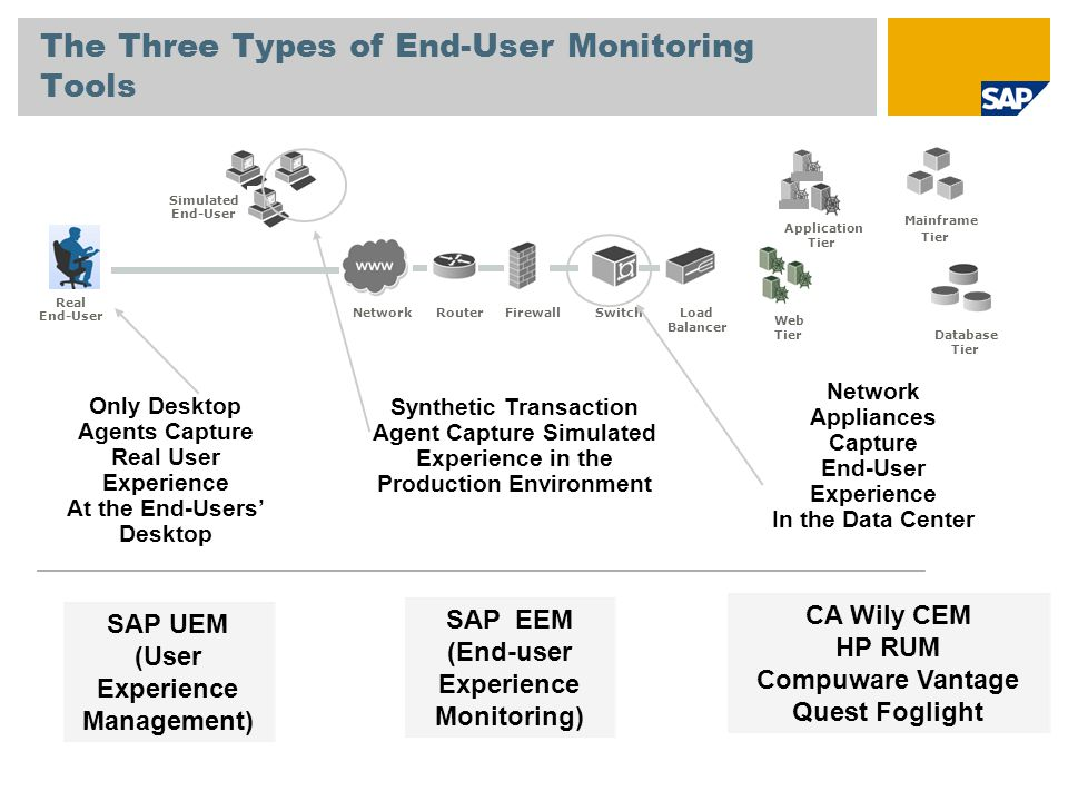 The Three Types of End-User Monitoring Tools