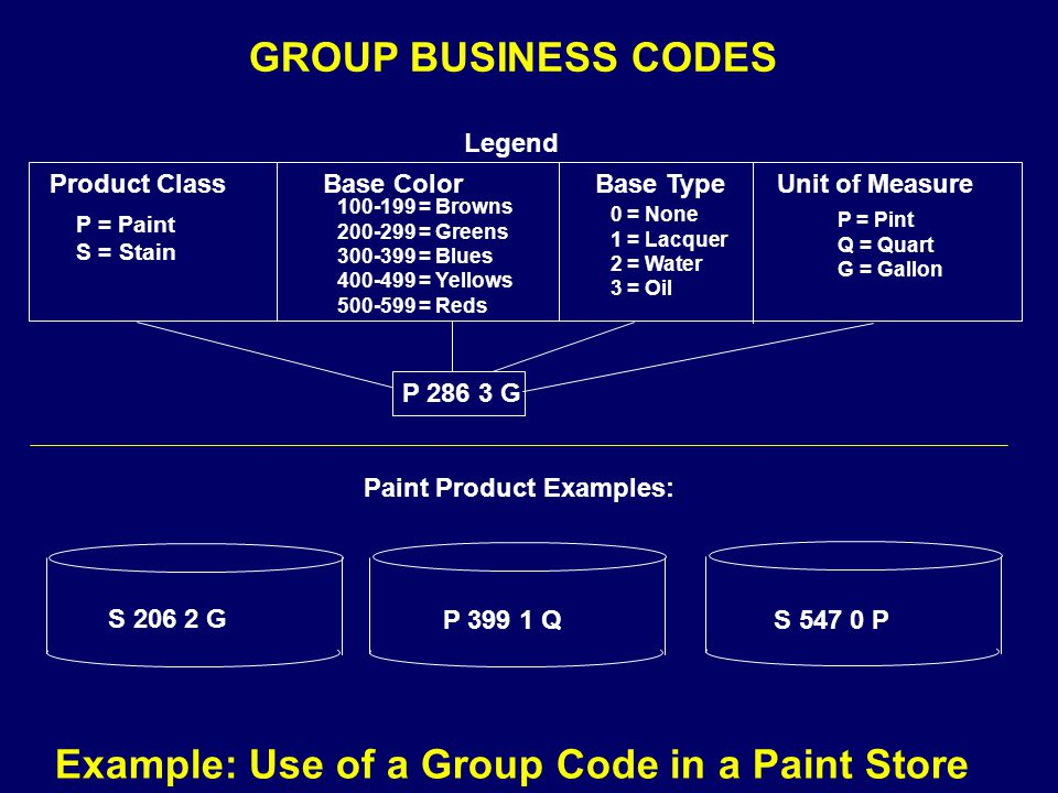 Example: Use of a Group Code in a Paint Store