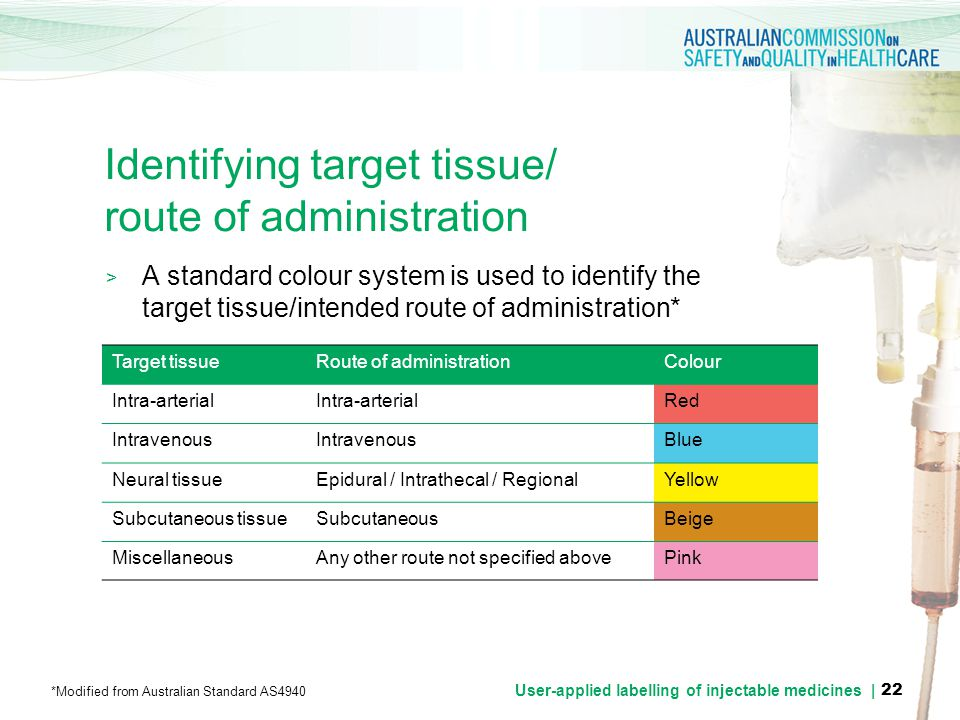 Identifying target tissue/ route of administration