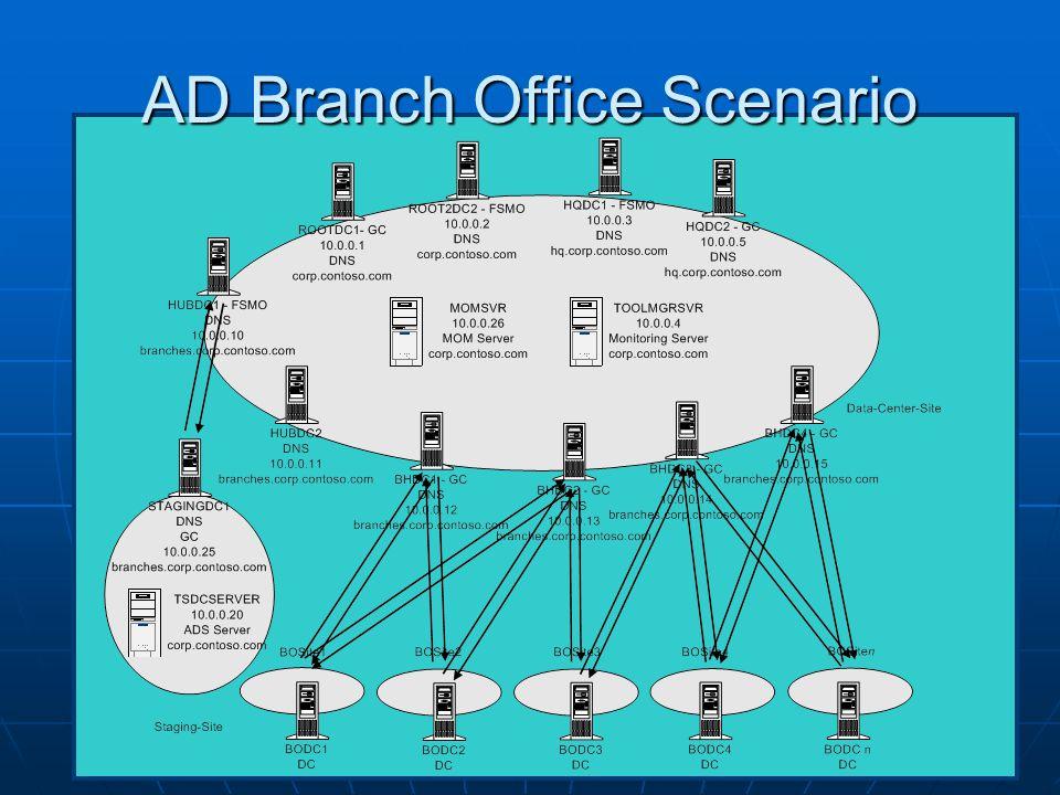 AD Branch Office Scenario