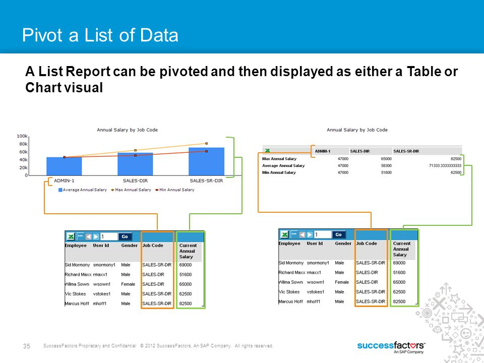 Pivot a List of Data A List Report can be pivoted and then displayed as either a Table or Chart visual.