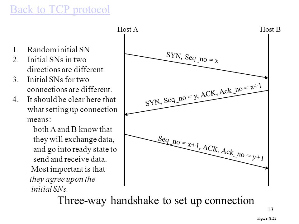 Three-way handshake to set up connection