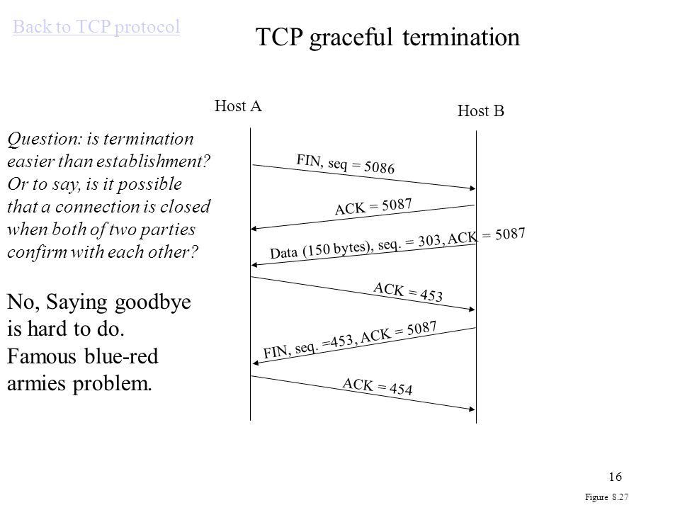TCP graceful termination