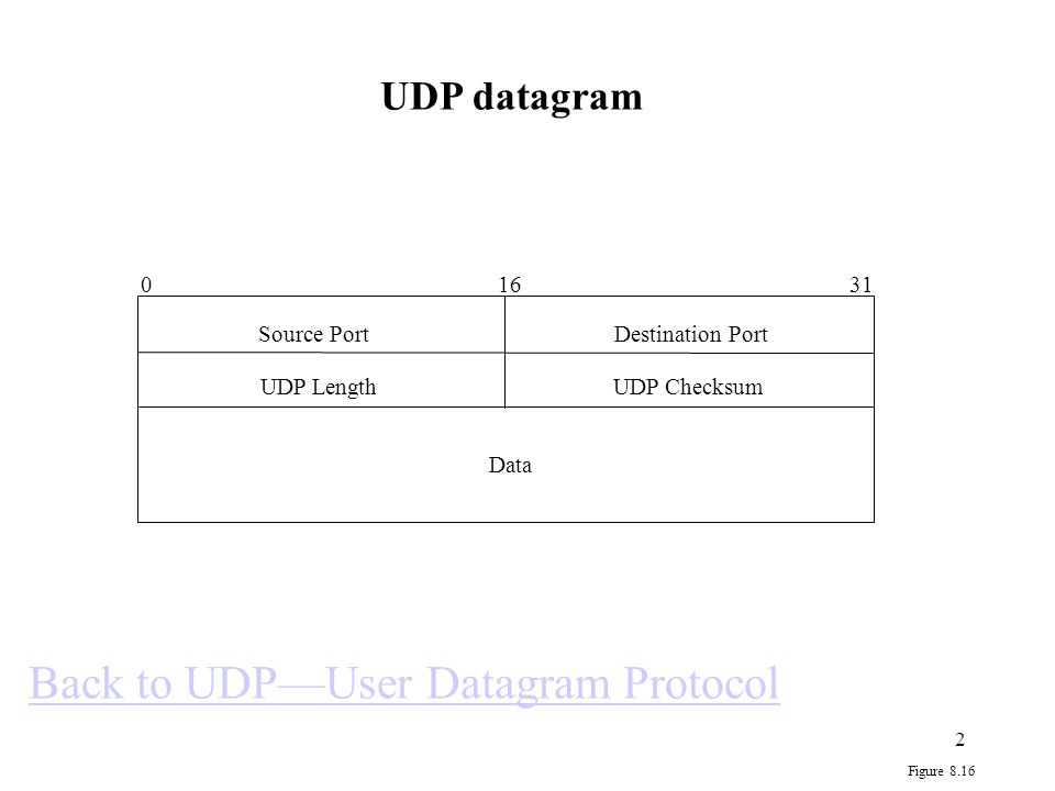 Back to UDP—User Datagram Protocol