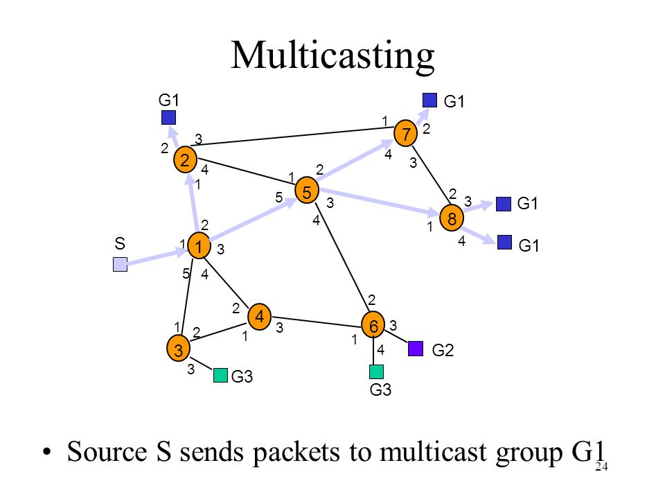 Multicasting Source S sends packets to multicast group G1 G1 7 2 5 8 S