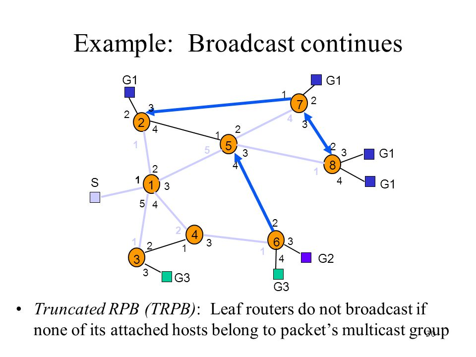 Example: Broadcast continues