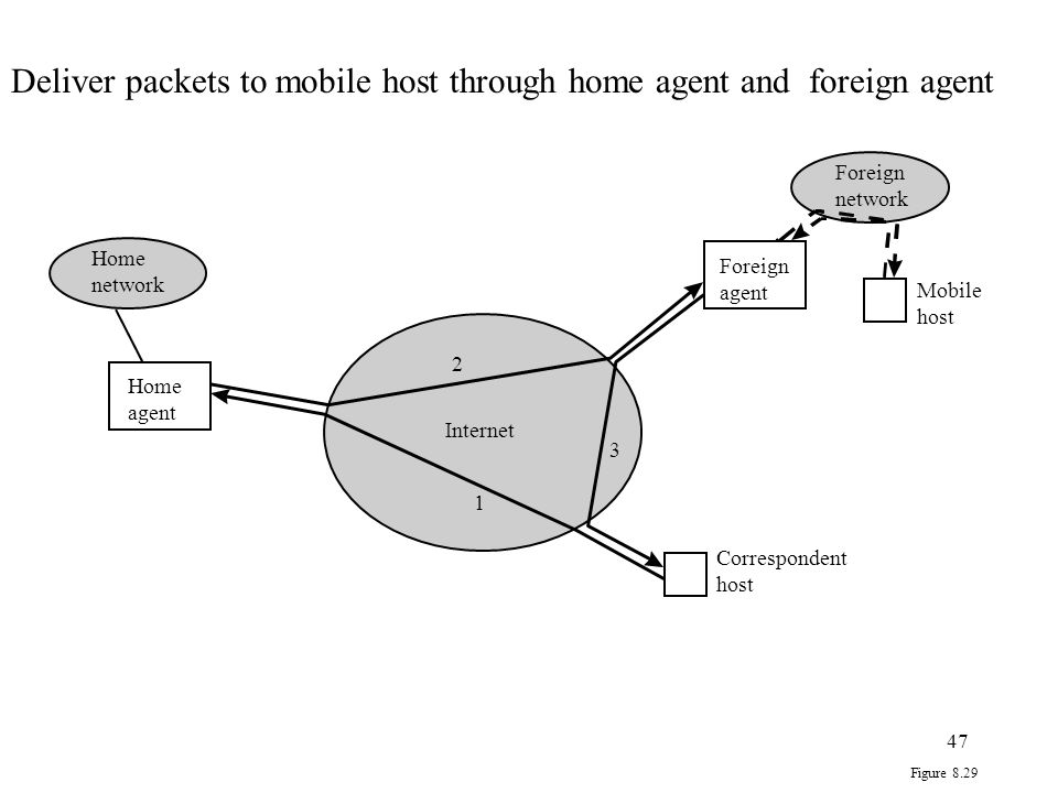 Deliver packets to mobile host through home agent and foreign agent
