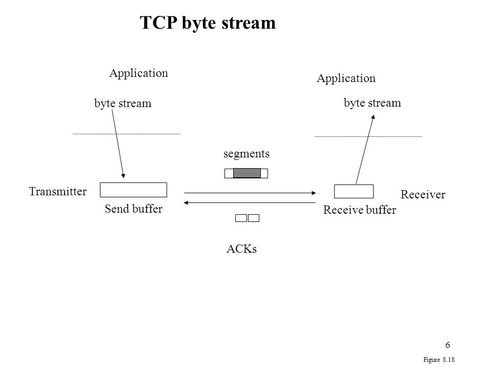 TCP byte stream Application Application byte stream byte stream