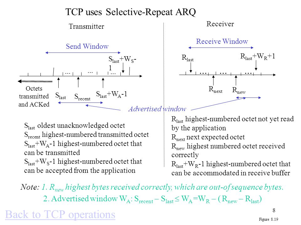 Back to TCP operations TCP uses Selective-Repeat ARQ … … …