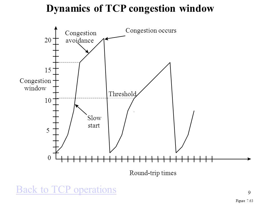 Dynamics of TCP congestion window
