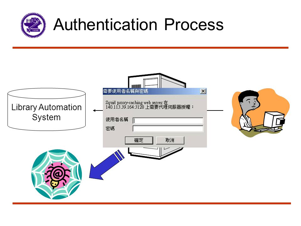 Authentication Process