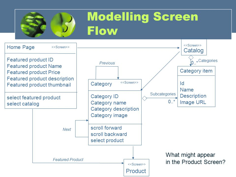 Modelling Screen Flow Catalog What might appear in the Product Screen