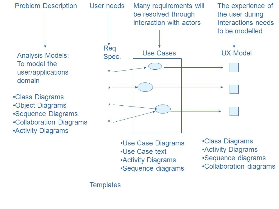 Problem Description User needs. Many requirements will. be resolved through. interaction with actors.