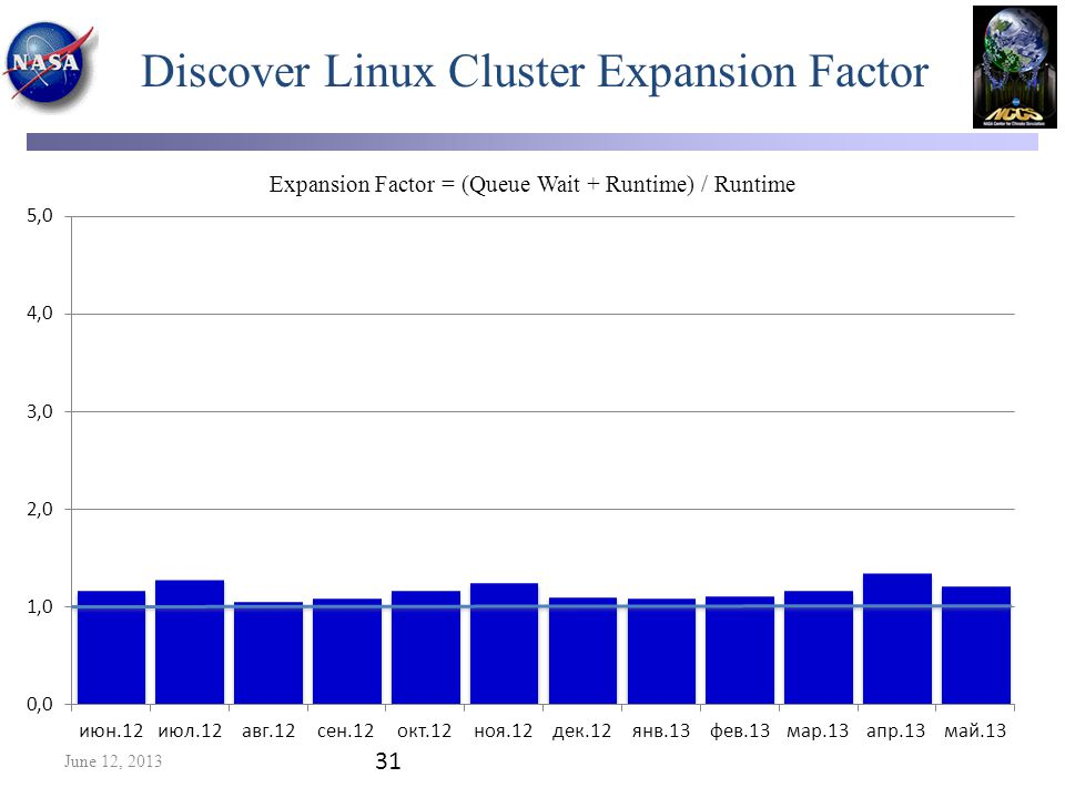 Discover Linux Cluster Expansion Factor