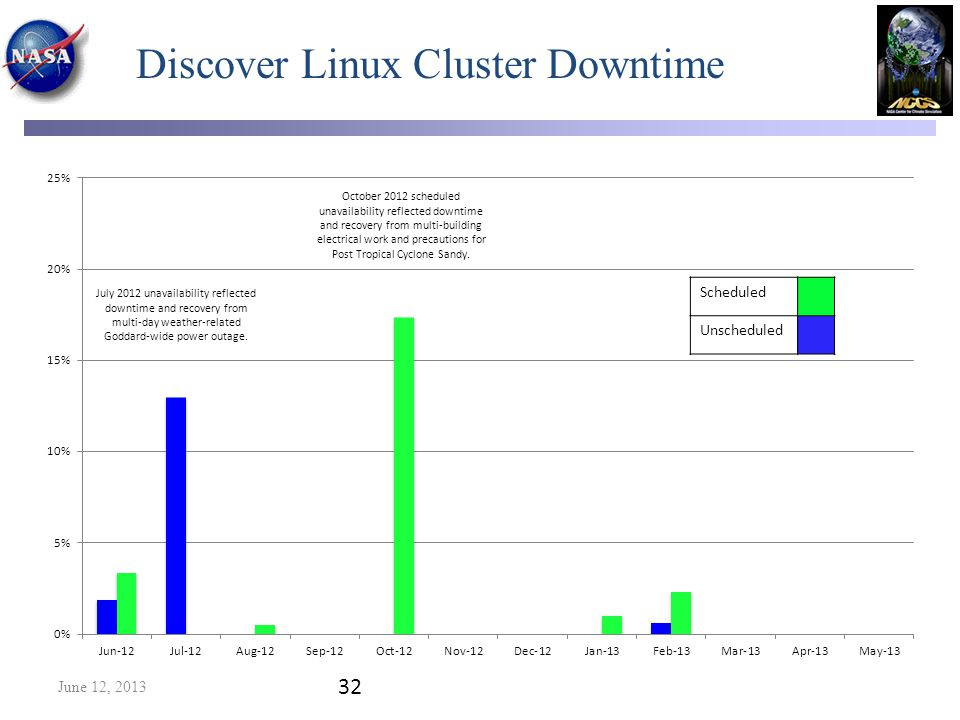 Discover Linux Cluster Downtime