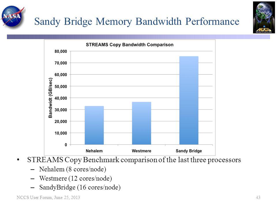 Sandy Bridge Memory Bandwidth Performance