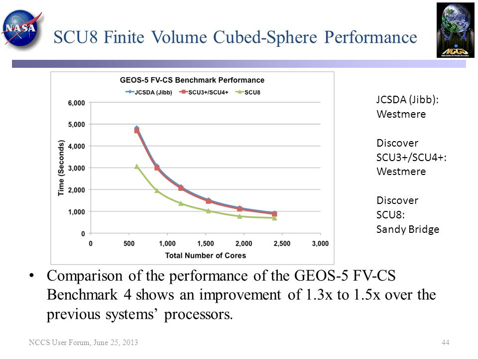 SCU8 Finite Volume Cubed-Sphere Performance