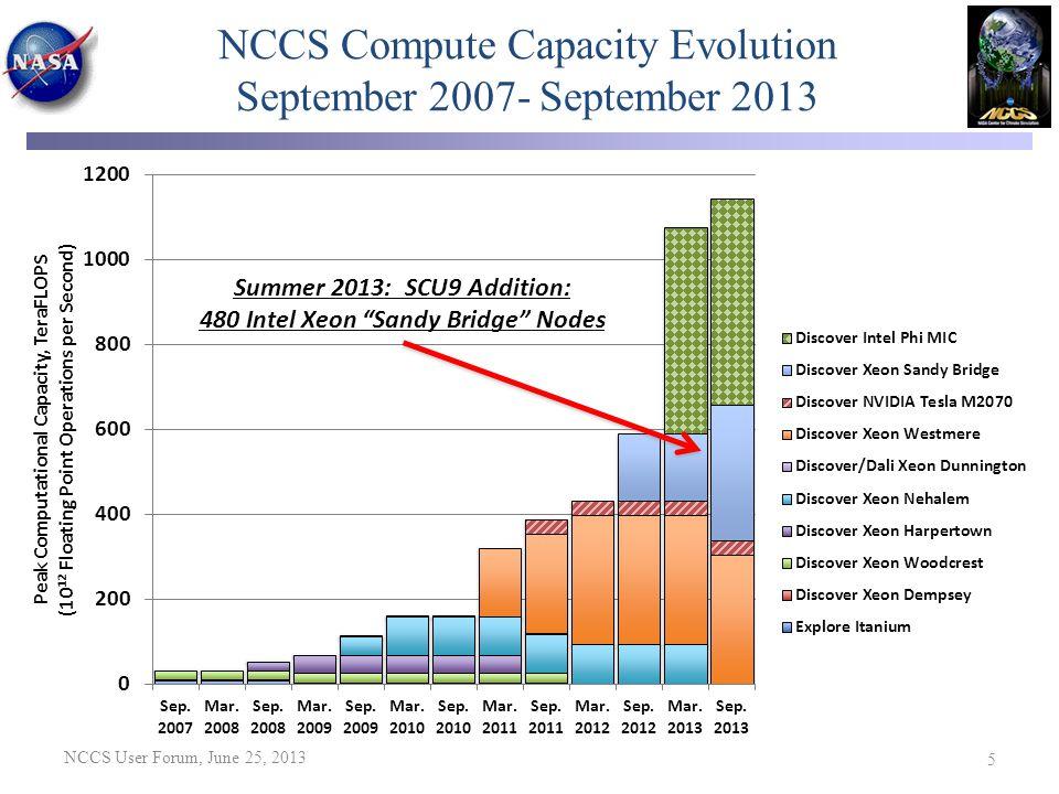 NCCS Compute Capacity Evolution September 2007- September 2013