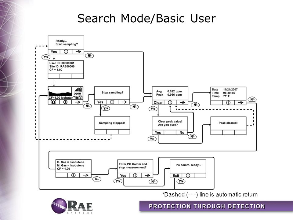 Search Mode/Basic User