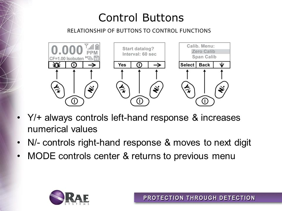 Control Buttons Y/+ always controls left-hand response & increases numerical values. N/- controls right-hand response & moves to next digit.