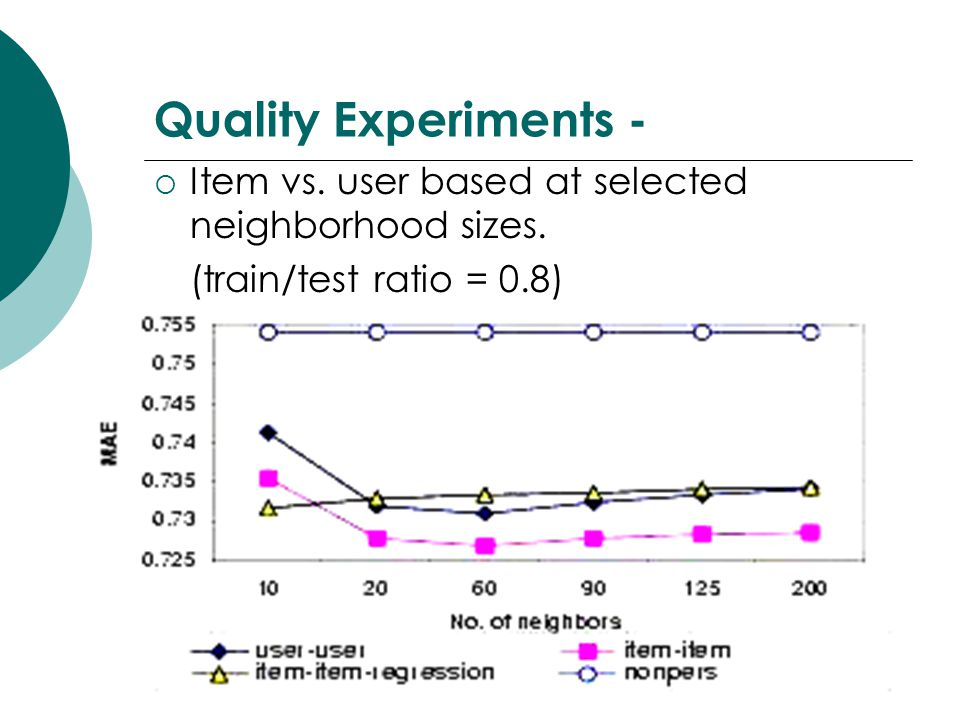 Quality Experiments - Item vs. user based at selected neighborhood sizes. (train/test ratio = 0.8)