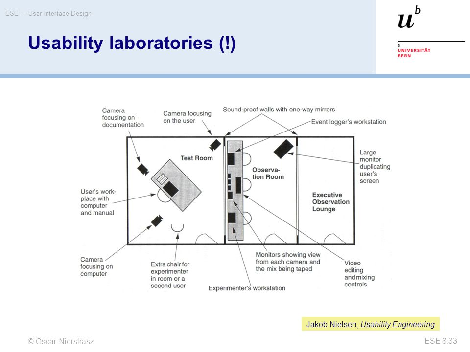 Usability laboratories (!)