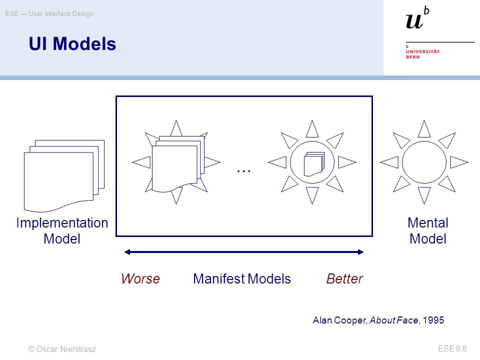 UI Models … Implementation Model Mental Model Worse Manifest Models