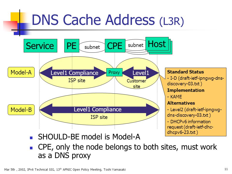 DNS Cache Address (L3R) Host Service PE CPE SHOULD-BE model is Model-A
