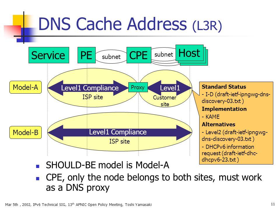 DNS Cache Address (L3R) Host Service PE CPE SHOULD-BE model is Model-A