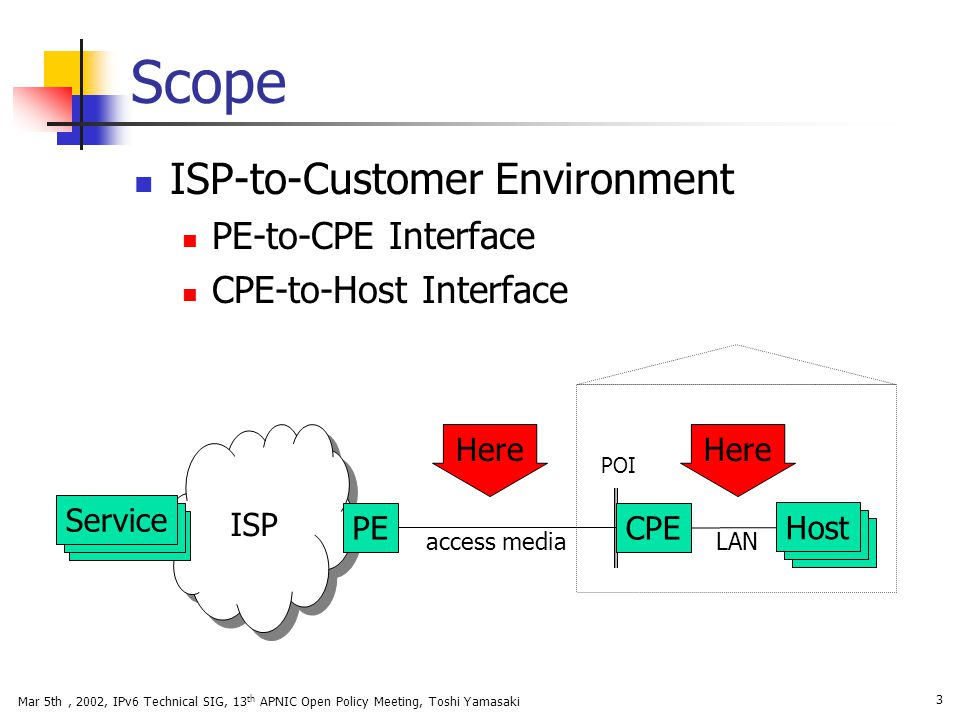 Scope ISP-to-Customer Environment PE-to-CPE Interface