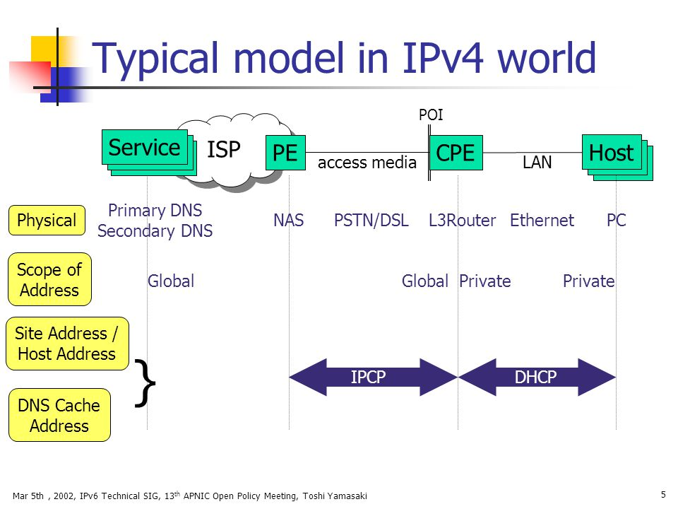 Typical model in IPv4 world