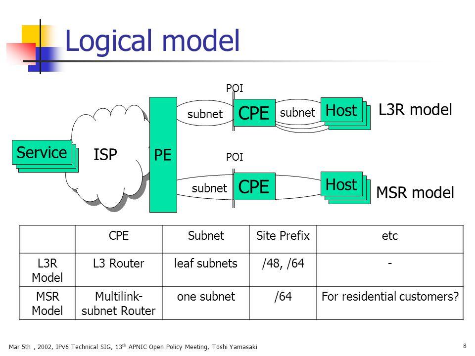 Logical model CPE CPE L3R model Host PE ISP Service Host MSR model