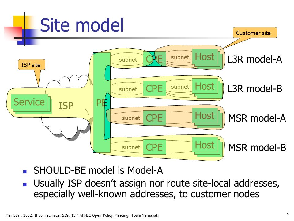 Site model Host PE CPE L3R model-A ISP Host CPE L3R model-B Service