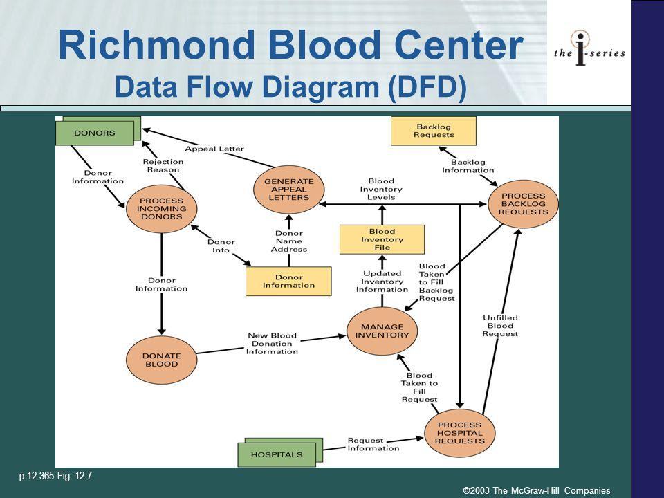 Richmond Blood Center Data Flow Diagram (DFD)