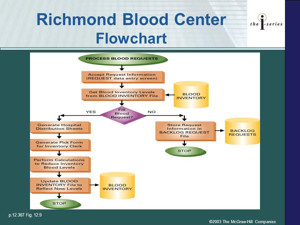 Richmond Blood Center Flowchart