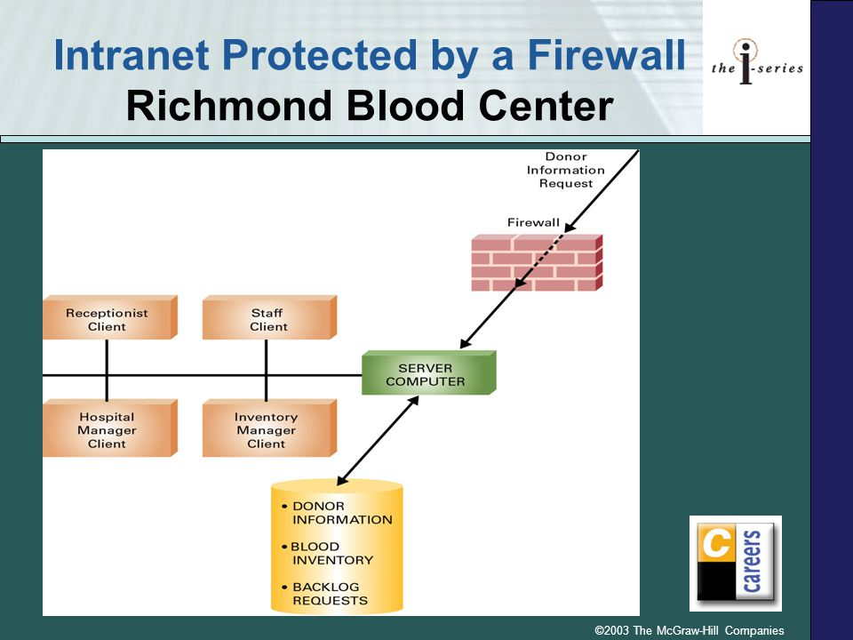Intranet Protected by a Firewall Richmond Blood Center