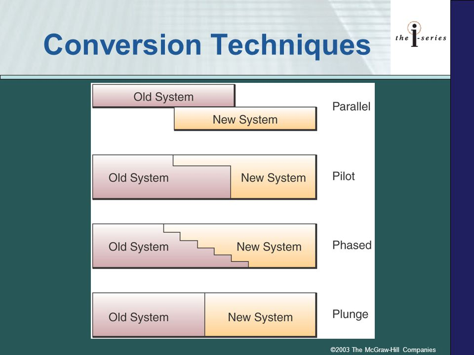 Conversion Techniques