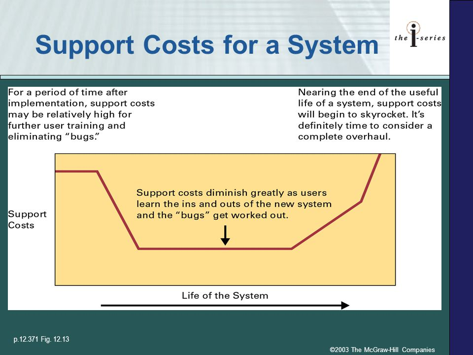 Support Costs for a System