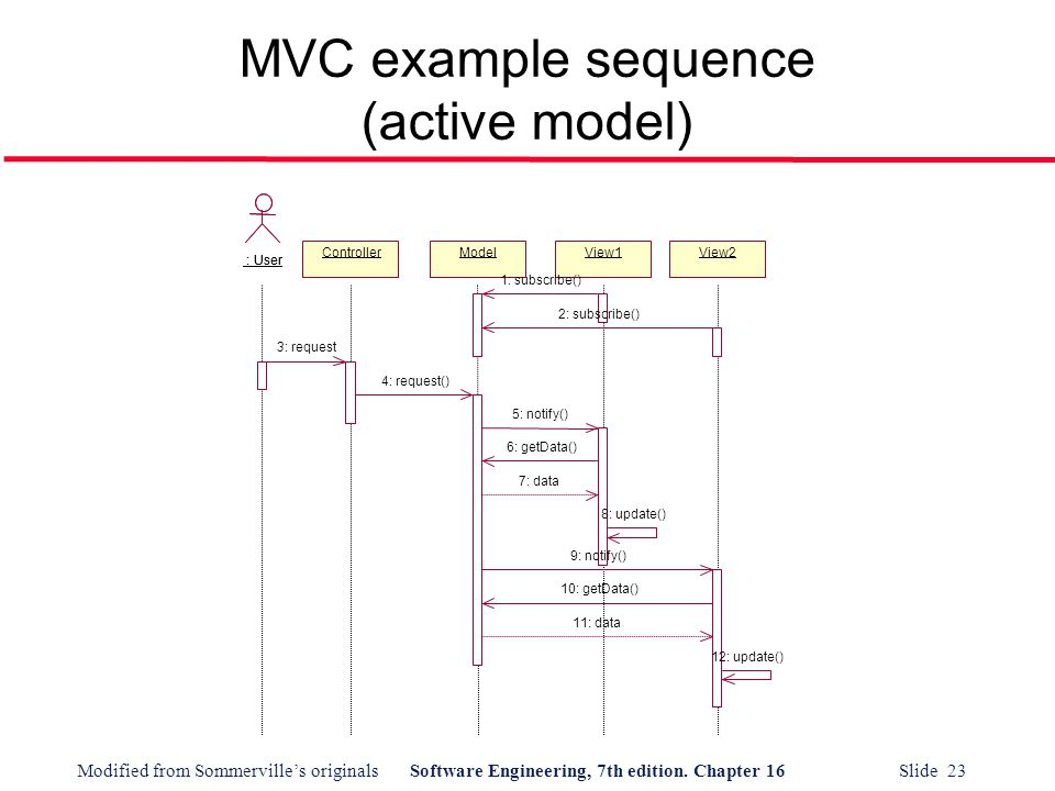 MVC example sequence (active model)
