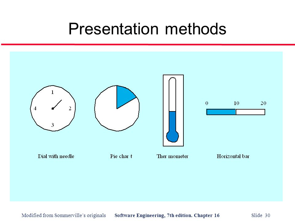 Presentation methods