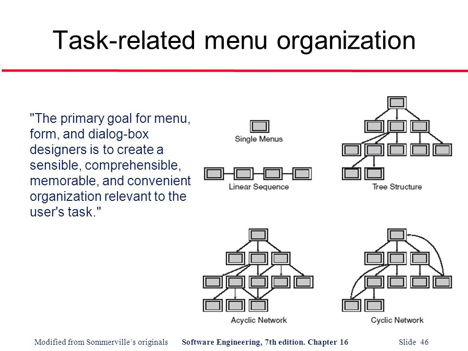 Task-related menu organization