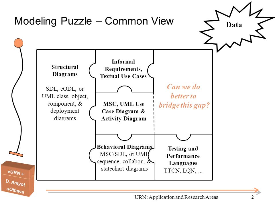 Modeling Puzzle – Common View