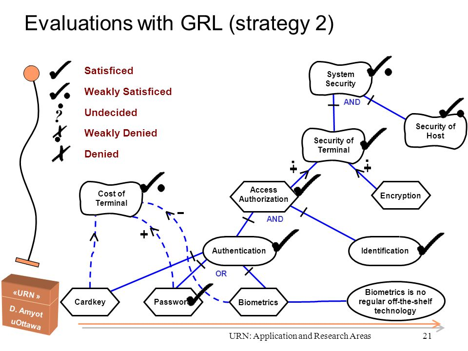 Evaluations with GRL (strategy 2)