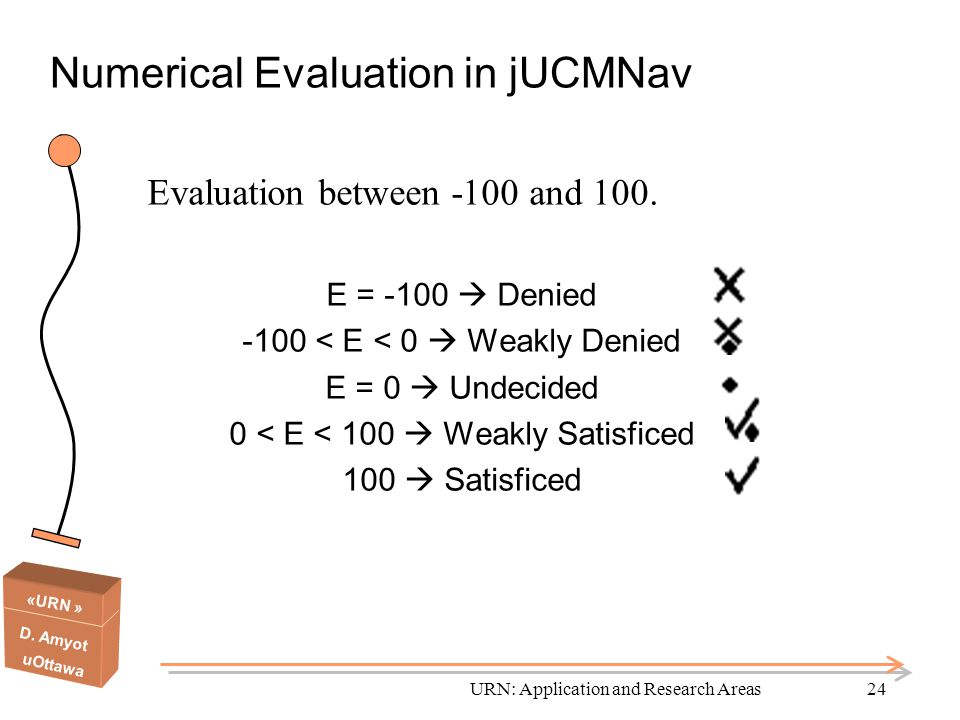 Numerical Evaluation in jUCMNav