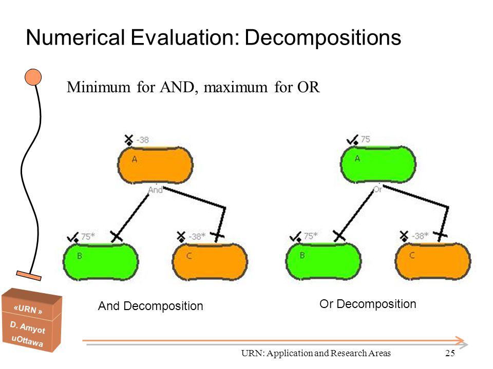 Numerical Evaluation: Decompositions