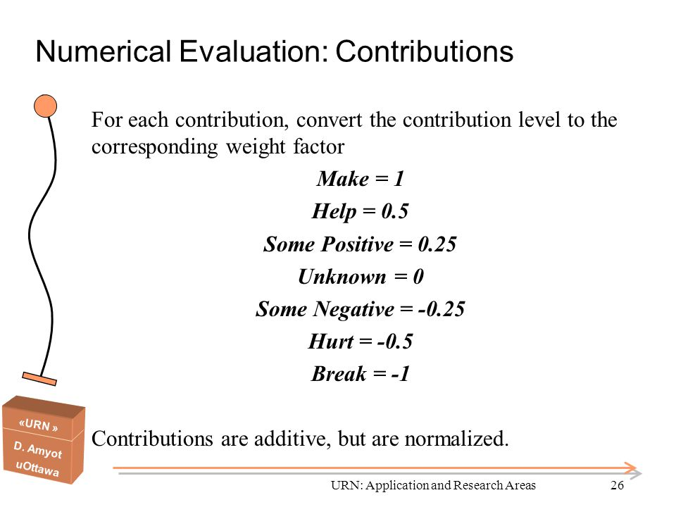 Numerical Evaluation: Contributions