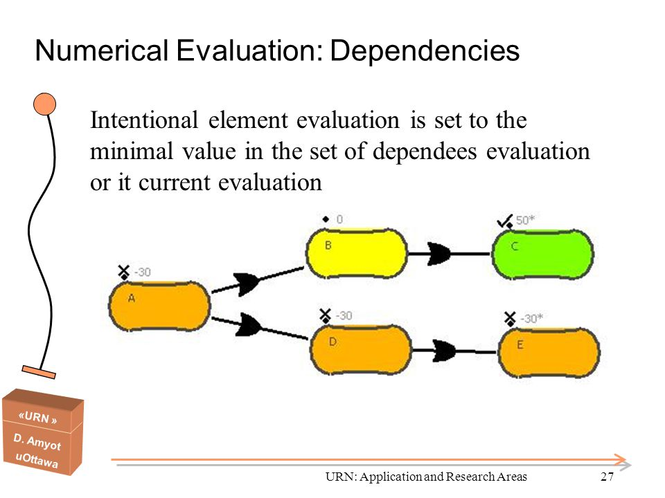 Numerical Evaluation: Dependencies